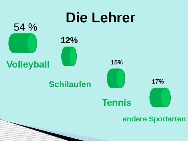 54 % Die Lehrer Volleyball 12% Schilaufen 15% Tennis 17% andere Sportarten