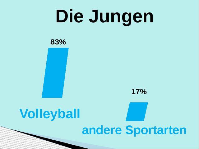Die Jungen 83% 17% Volleyball andere Sportarten