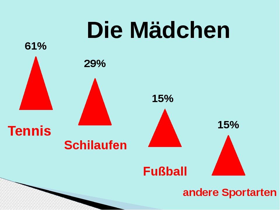 Die Mädchen 61% 15% 29% 15% Tennis Schilaufen Fußball andere Sportarten