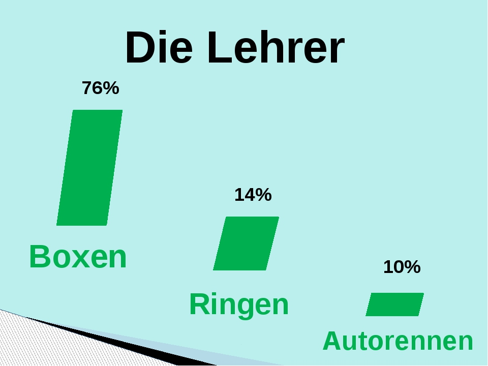 Die Lehrer 76% 14% 10% Boxen Ringen Autorennen