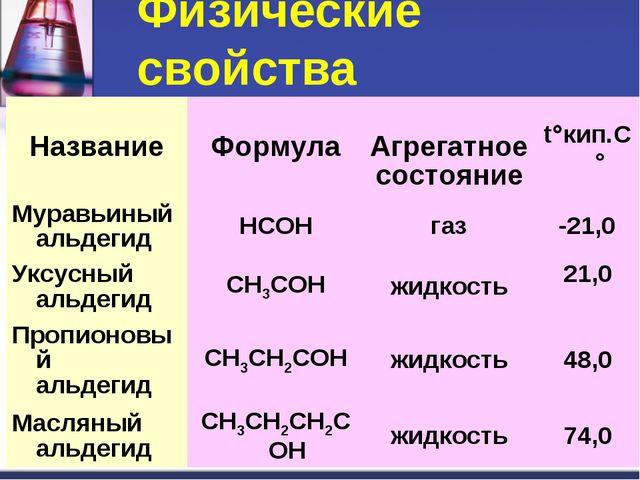 Физические свойства НазваниеФормула Агрегатное состояниеtкип.C° Муравьины...