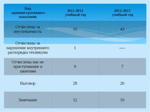 Вид административного наказания 2011-2012 учебный год 2012-2013 учебный год О