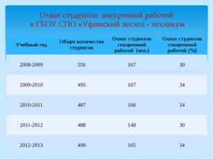Охват студентов внеурочной работой в ГБОУ СПО «Уфимский лесхоз - техникум Уче