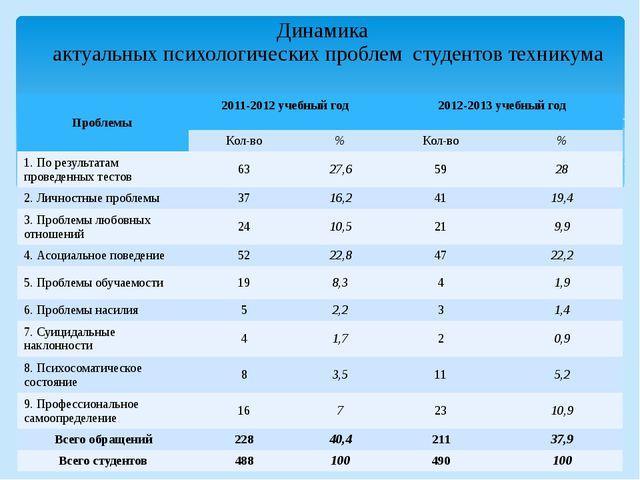 Динамика актуальных психологических проблем студентов техникума Проблемы 2011...