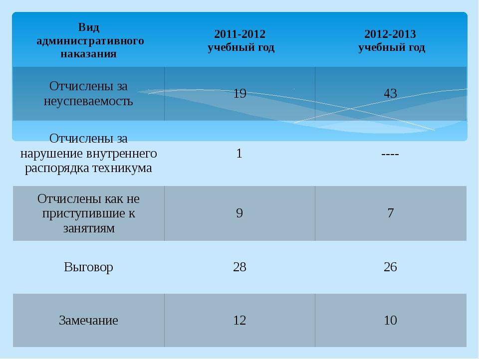 Вид административного наказания 2011-2012 учебный год 2012-2013 учебный год О...