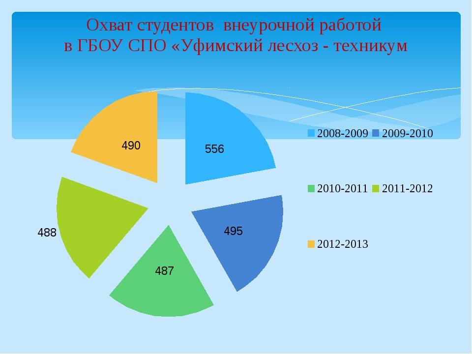 Охват студентов внеурочной работой в ГБОУ СПО «Уфимский лесхоз - техникум