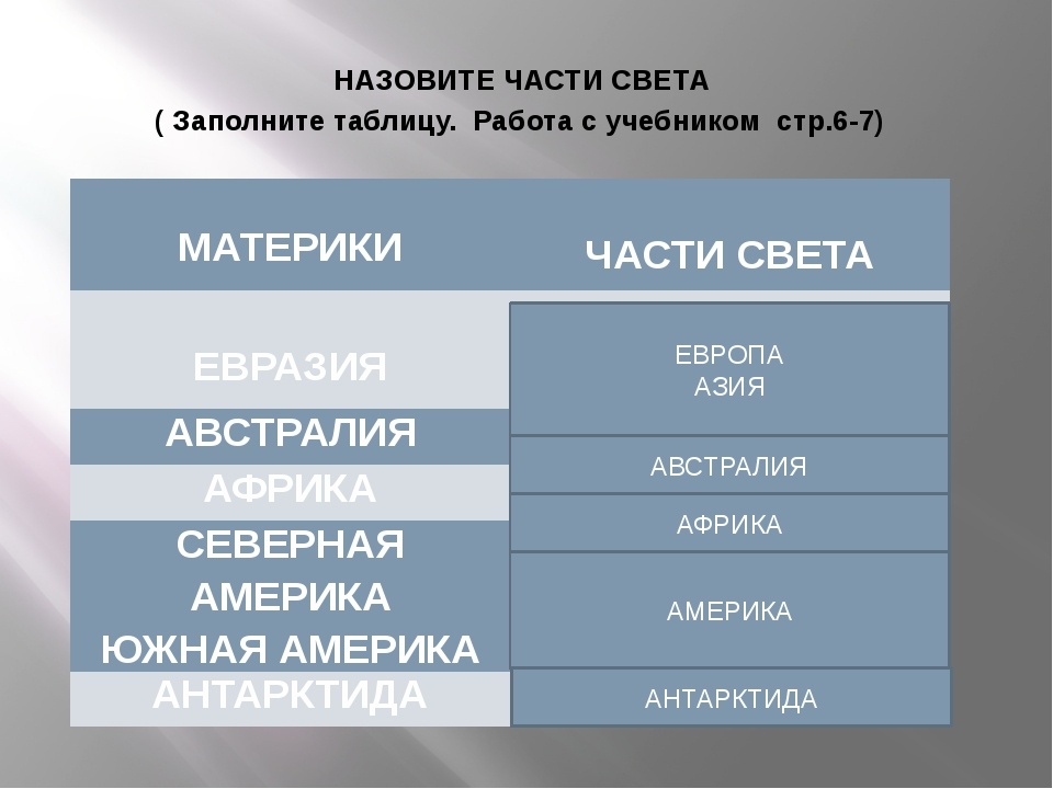 НАЗОВИТЕ ЧАСТИ СВЕТА ( Заполните таблицу. Работа с учебником стр.6-7) ЕВРОПА...