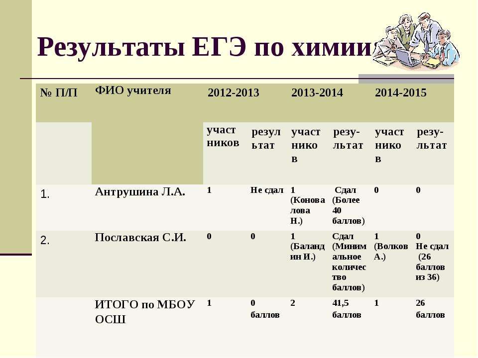 Результаты ЕГЭ по химии: № П/ПФИО учителя2012-20132013-20142014-2015 у...