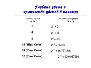 Глубина цвета и количество цветов в палитре Глубина цвета (i, бит)Количество