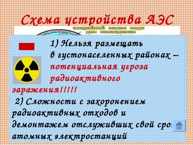 * Схема устройства АЭС 1) Не потребляют дефицитного органического топлива, 2)...