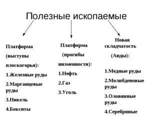 Полезные ископаемые Платформа (выступы плоскогорья): 1.Железные руды 2.Марган