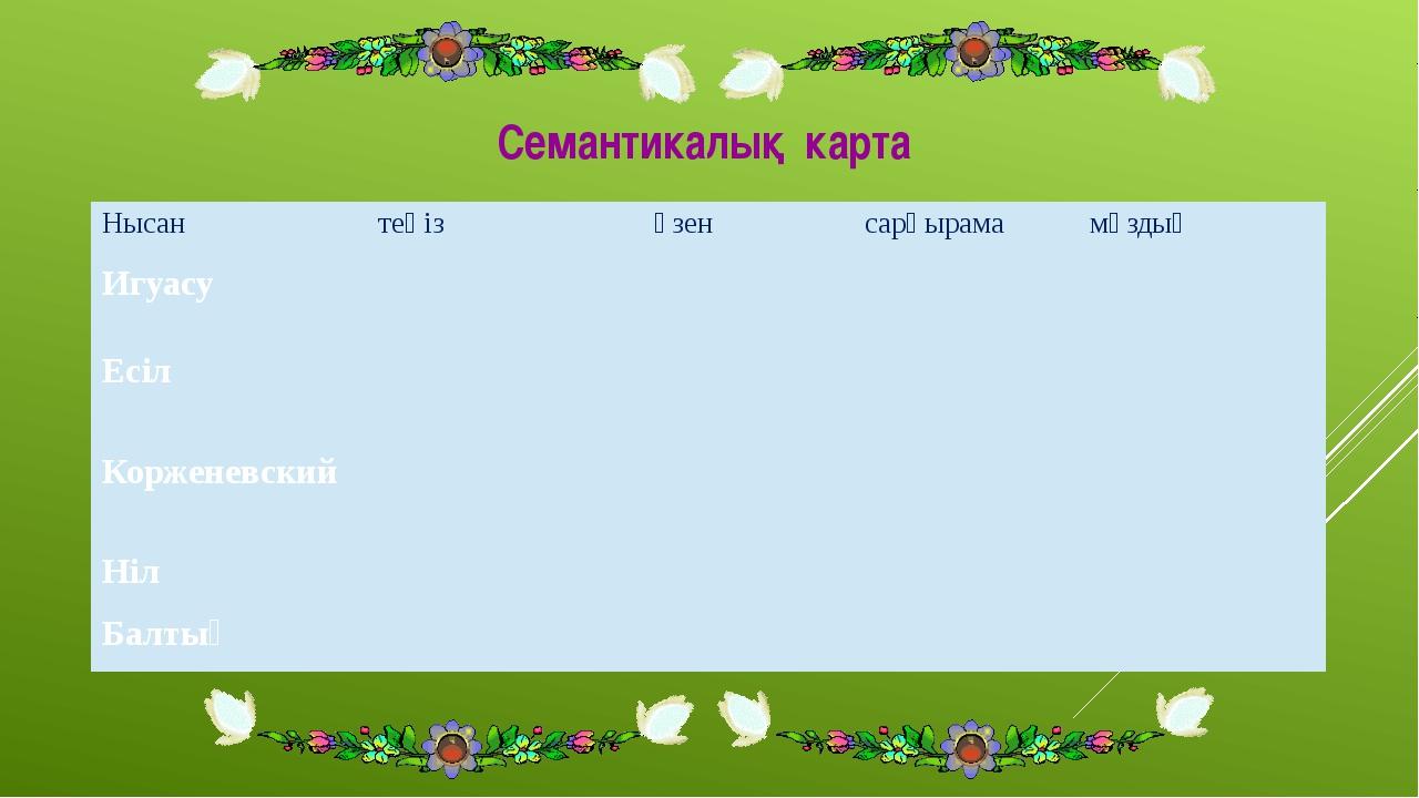 Семантикалық карта Нысан теңіз өзен сарқырама мұздық Игуасу Есіл Корженевский...
