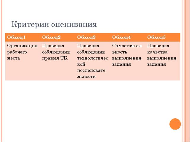 Критерии оценивания Обход1 Обход2 Обход3 Обход4 Обход5 Организация рабочего м...