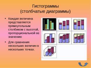 Ось у Подписи осей Название диаграммы Легенда Основные элементы диаграммы Ос