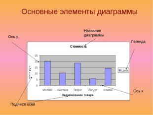 Домашнее задание: выучить что такое диаграмма? основные объекты диаграмм. осн