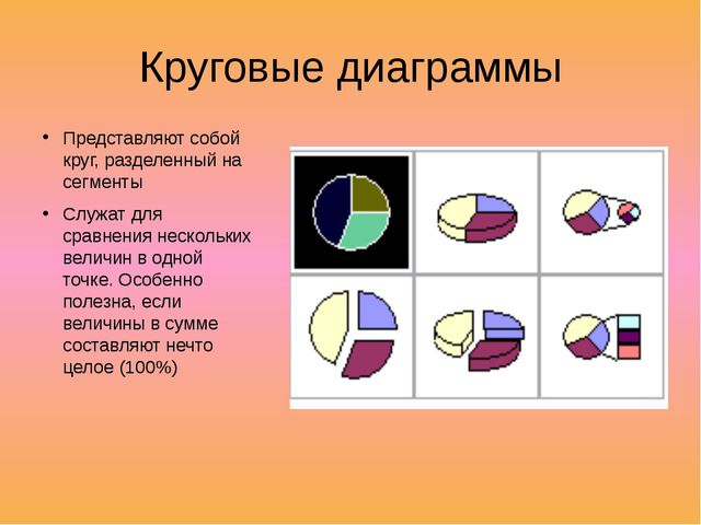 Алгоритм построения диаграмм Ввести в таблицу данные Выделить необходимый диа...