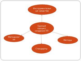 Единый процесс создания ПП Методология Методы Стандарты Инструментальные сред
