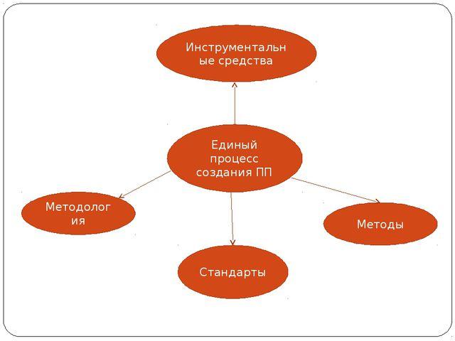 Единый процесс создания ПП Методология Методы Стандарты Инструментальные сред...