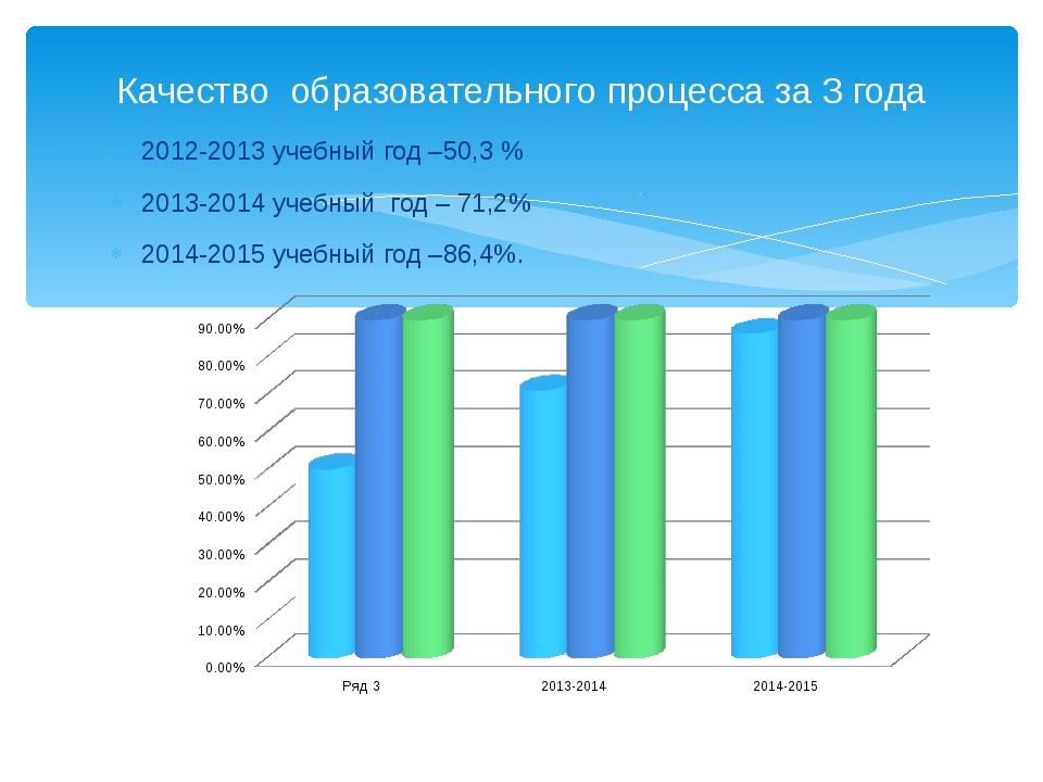 2012-2013 учебный год –50,3 % 2013-2014 учебный год – 71,2% 2014-2015 учебный...