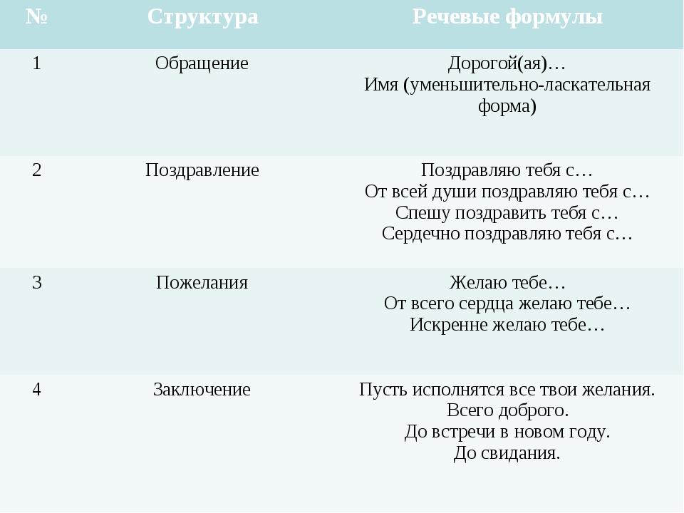 №СтруктураРечевые формулы 1ОбращениеДорогой(ая)… Имя (уменьшительно-ласка...