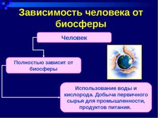 Зависимость человека от биосферы Человек Полностью зависит от биосферы Исполь