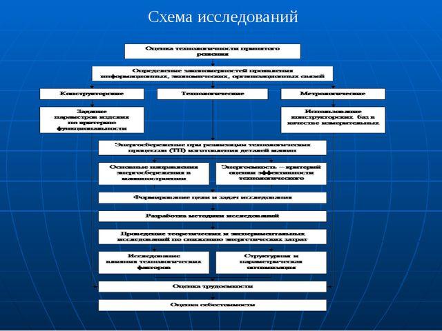 Схема исследований