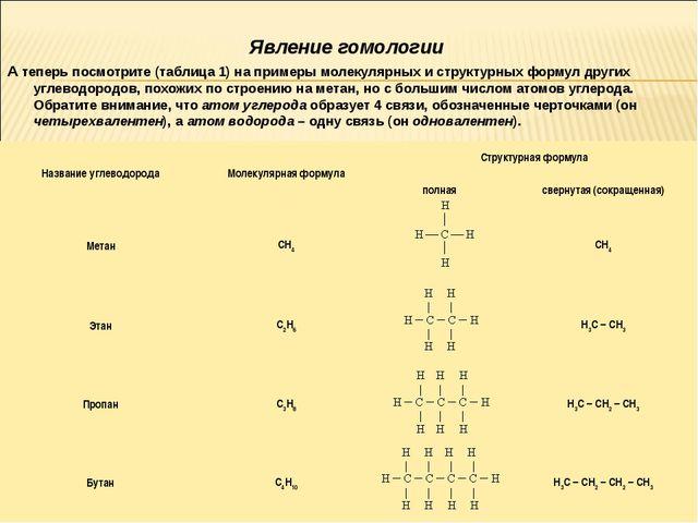 Явление гомологии А теперь посмотрите (таблица 1) на примеры молекулярных и с...