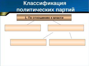 Классификация политических партий 1. По отношению к власти