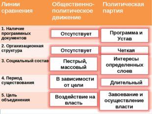 . Линии сравненияОбщественно- политическое движениеПолитическая партия 1. Н