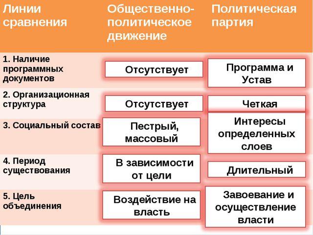 . Линии сравненияОбщественно- политическое движениеПолитическая партия 1. Н...