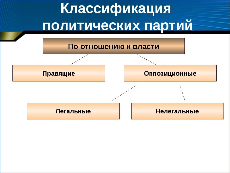 Классификация политических партий По отношению к власти Правящие Оппозиционны...