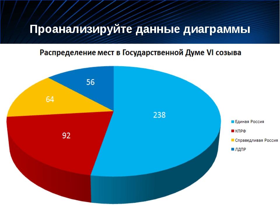 Проанализируйте данные диаграммы Антонина Сергеевна Матвиенко