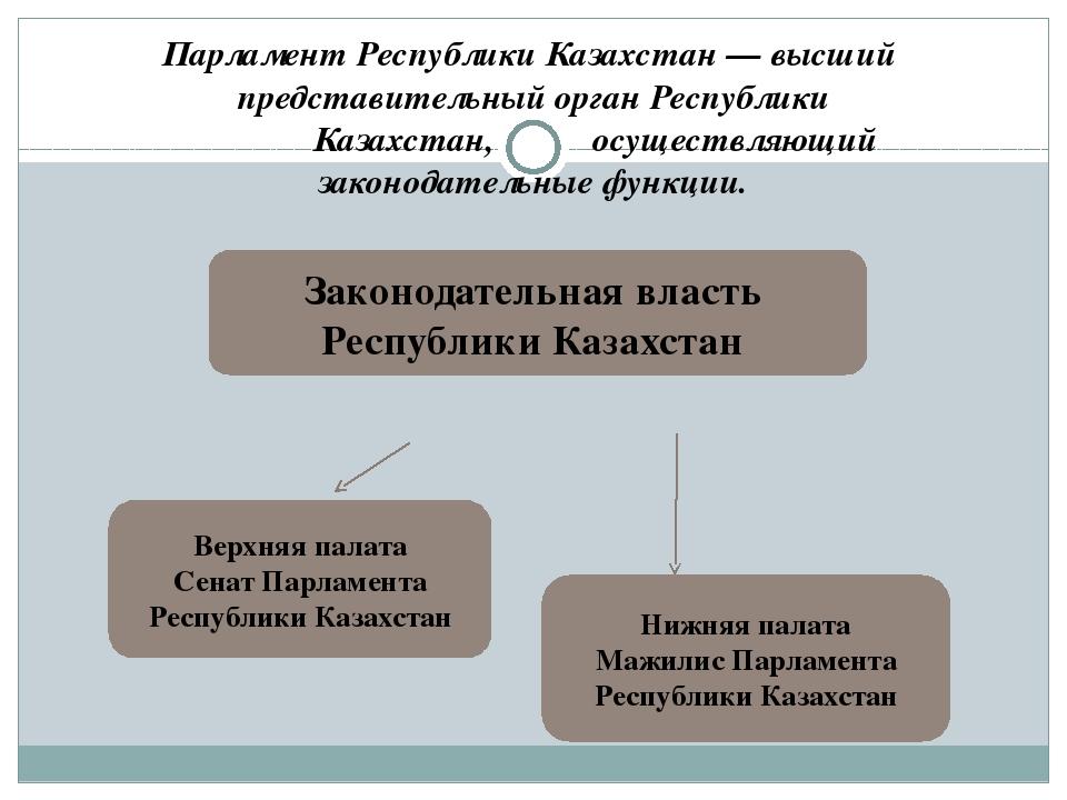 Парламент Республики Казахстан — высший представительный орган Республики Каз...
