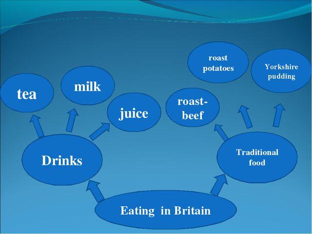 Eating in Britain Drinks Traditional food tea milk juice roast potatoes Yorks...