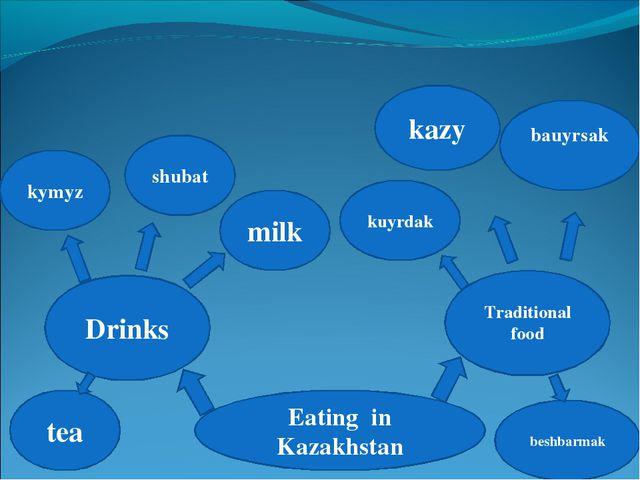 Eating in Kazakhstan Drinks Traditional food kymyz shubat milk kazy bauyrsak...