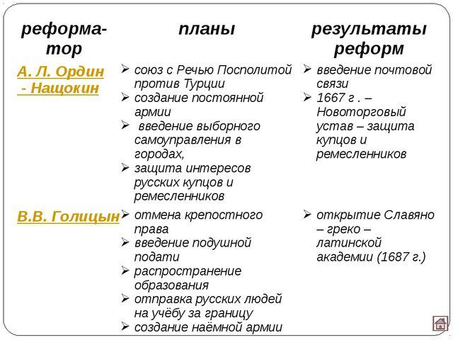 Использованные источники Агафонов С.В. Тематическое и поурочное планирование...