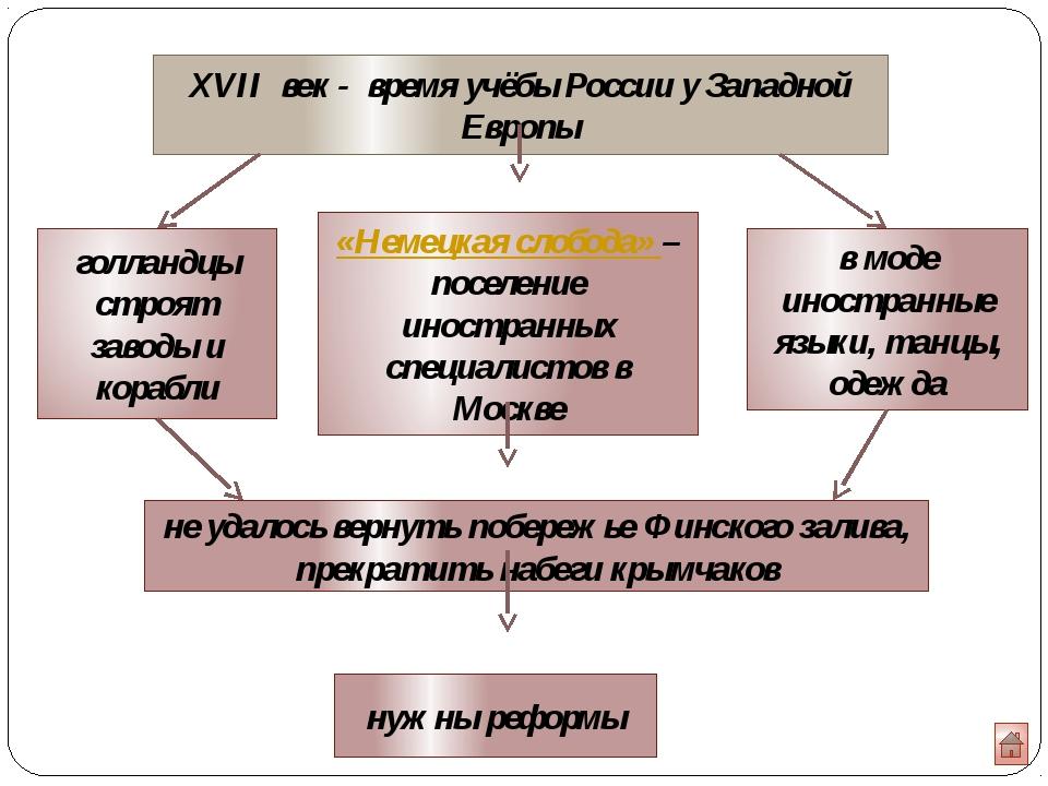 реформа-тор планы результаты реформ А. Л.Ордин-Нащокин союз с РечьюПосполито...