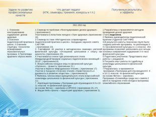 2011-2012 год 1. Освоение конструирование содержания уроков здоровья. 2.Осво