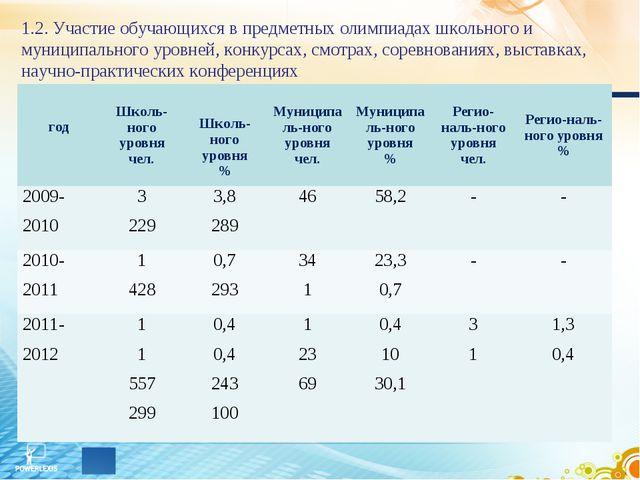 1.2. Участие обучающихся в предметных олимпиадах школьного и муниципального у...