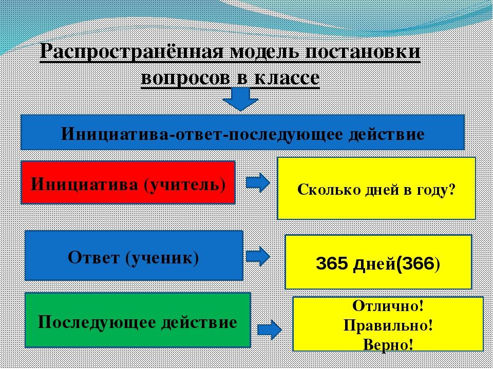 Распространённая модель постановки вопросов в классе Инициатива-ответ-последу...