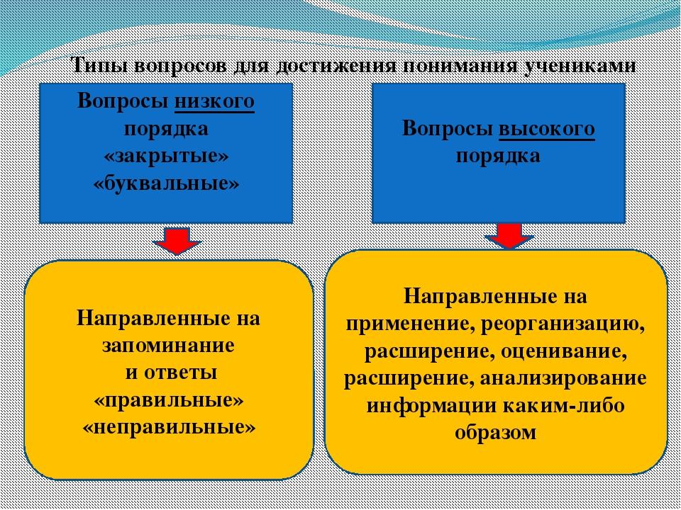 Типы вопросов для достижения понимания учениками Вопросы низкого порядка «зак...