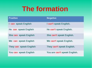 The formation Positive Negative Icanspeak English Ican'tspeak English. Hecans