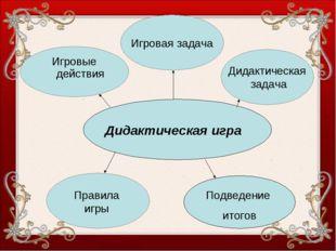 Дидактическая игра Правила игры Подведение итогов Игровые действия Игровая за