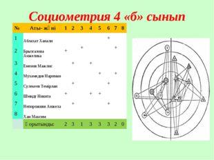 Социометрия 4 «б» сынып №Аты- жөні12345678 1Аблахат Ханали+