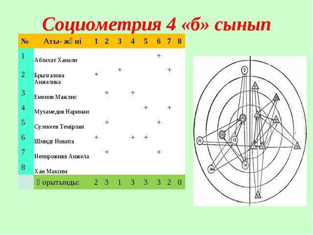 Социометрия 4 «б» сынып №Аты- жөні12345678 1Аблахат Ханали+...