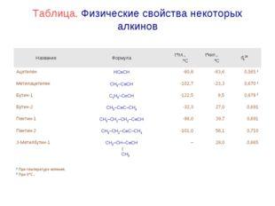 Таблица. Физические свойства некоторых алкинов НазваниеФормулаt°пл., °Ct°к