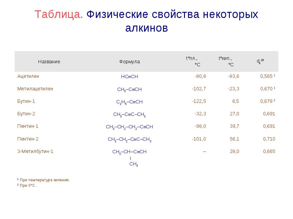 Таблица. Физические свойства некоторых алкинов НазваниеФормулаt°пл., °Ct°к...
