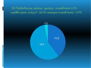 По Торбеевскому району русских составляет 1,5% ; мордвы (эрзя, мокша) - 16,6