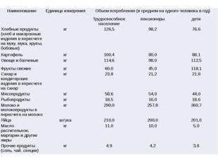 Наименование Единица измерения Объем потребления (в среднем на одного человек