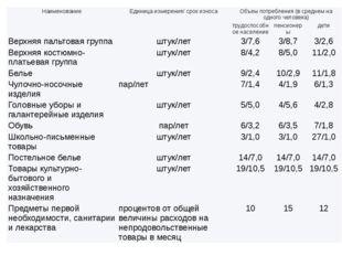 Наименование Единица измерения/ срок износа Объем потребления (в среднем на о